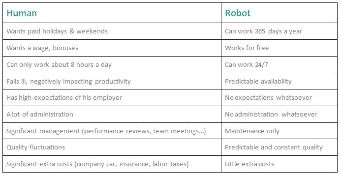 Menselijk vs Robot - technologie gebaseerde belasting