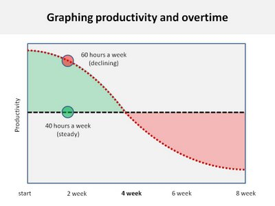 productivity and overtime